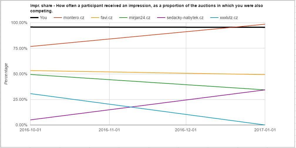 Prehľad aukcií zo skriptu - graf vývoja podielu zobrazení počas 4 mesiacov. Dá Vám obraz o tom, kto zamakal, kto zaspal a do ktorej skupiny sa radíte vy.