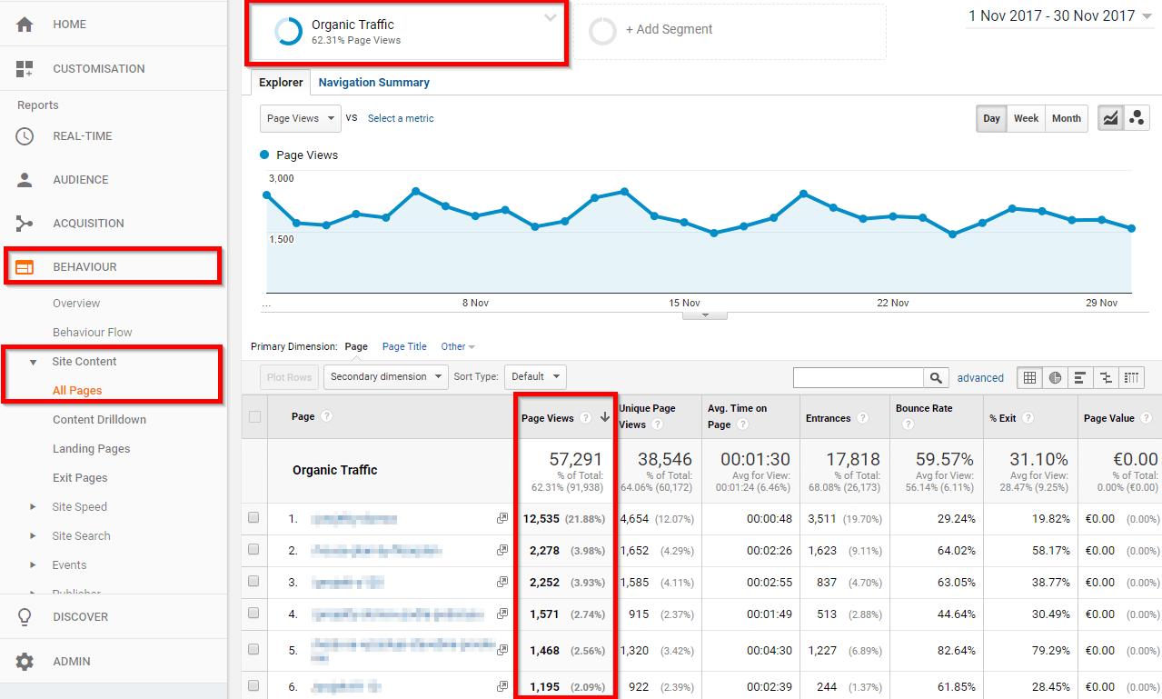 organicka navstevnost cielovych stranok v google analytics