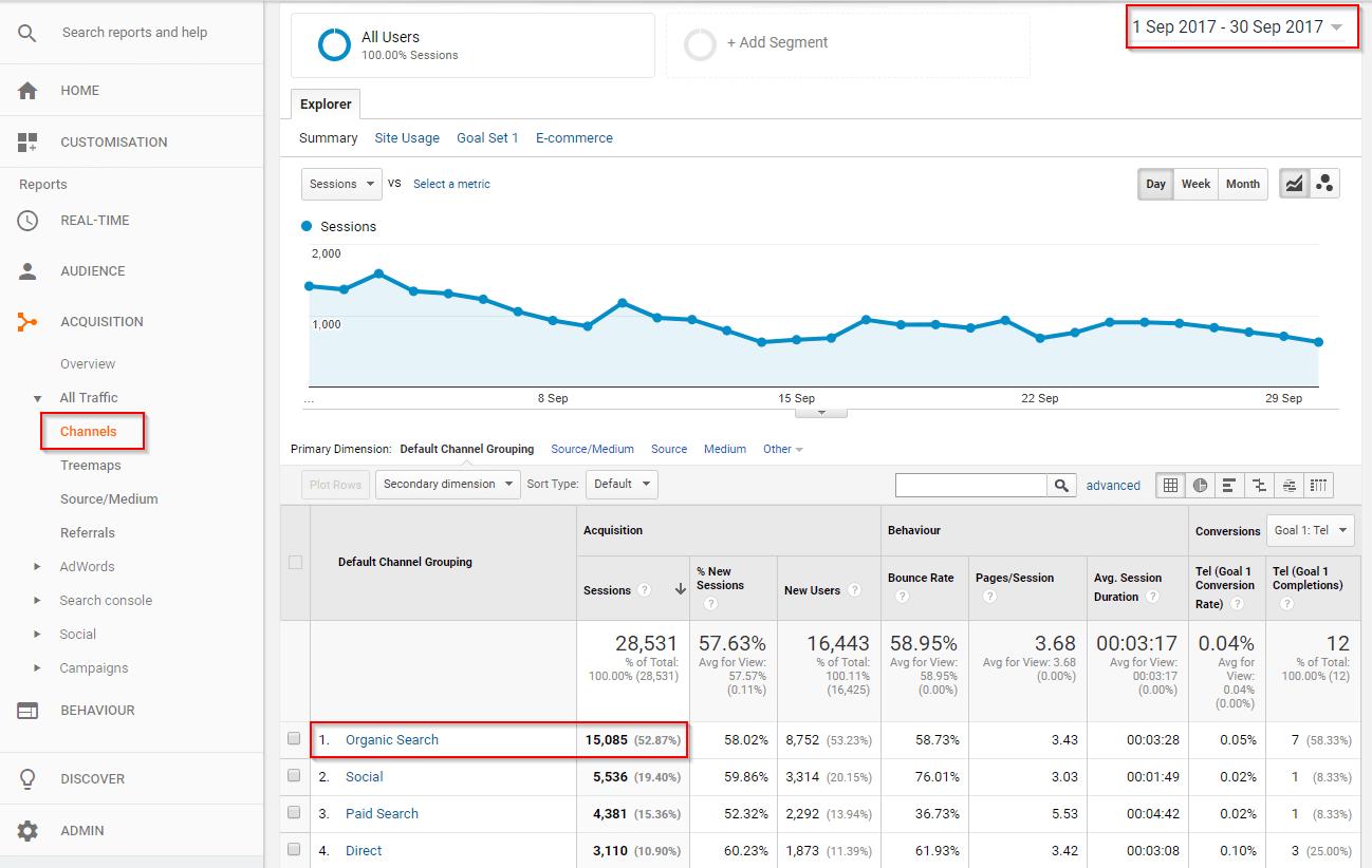 organicka navstevnost Google analytics