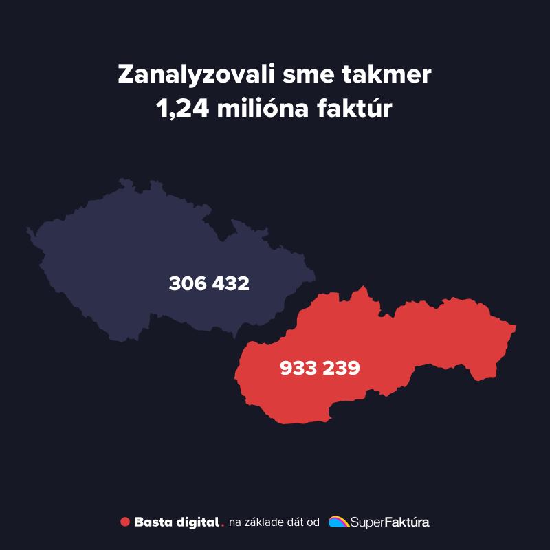 Obrázok: Počet analyzovaných faktúr (933 tisíc slovenských, 306 tisíc českých)