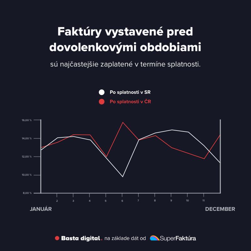 Obrázok: Podiel faktúr uhradených po termíne splatnosti podľa mesiaca, kedy boli splatné (SR aj ČR)