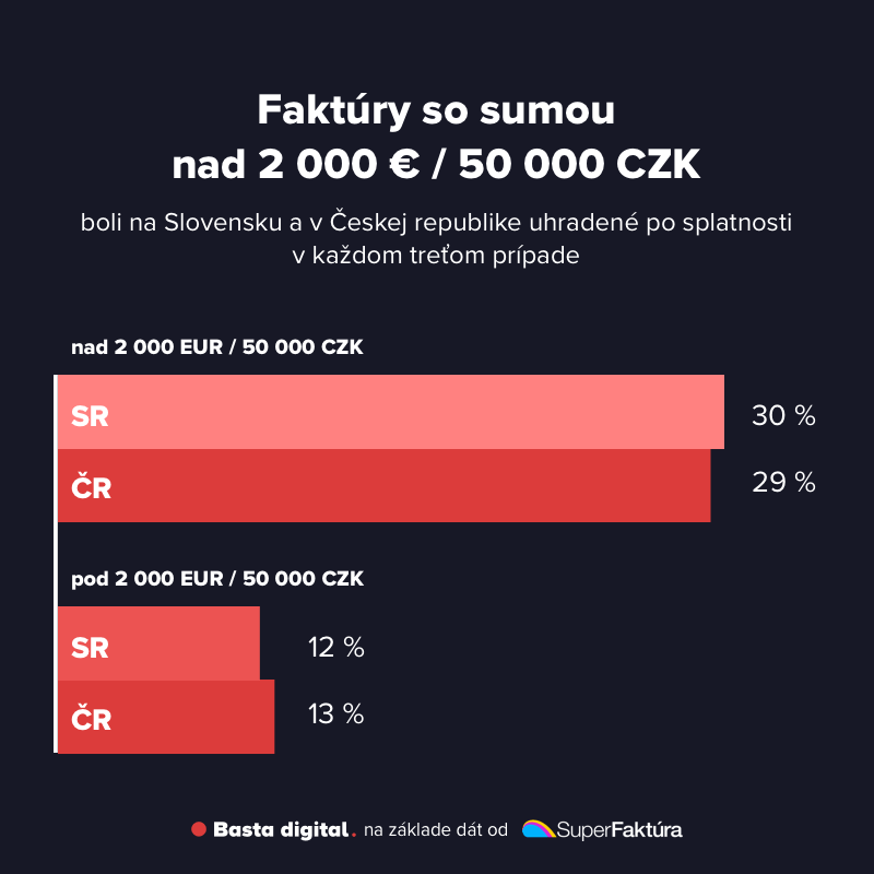 Obrázok: Porovnanie, ako sú uhrádzané faktúry do 2000 eur resp. 50000 CZK, čo sa týka termínu splatnosti