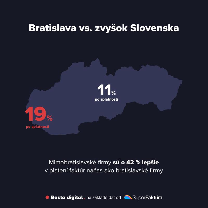 Obrázok: Porovnanie firiem z Bratislavy a mimo Bratislavy v platení faktúr načas