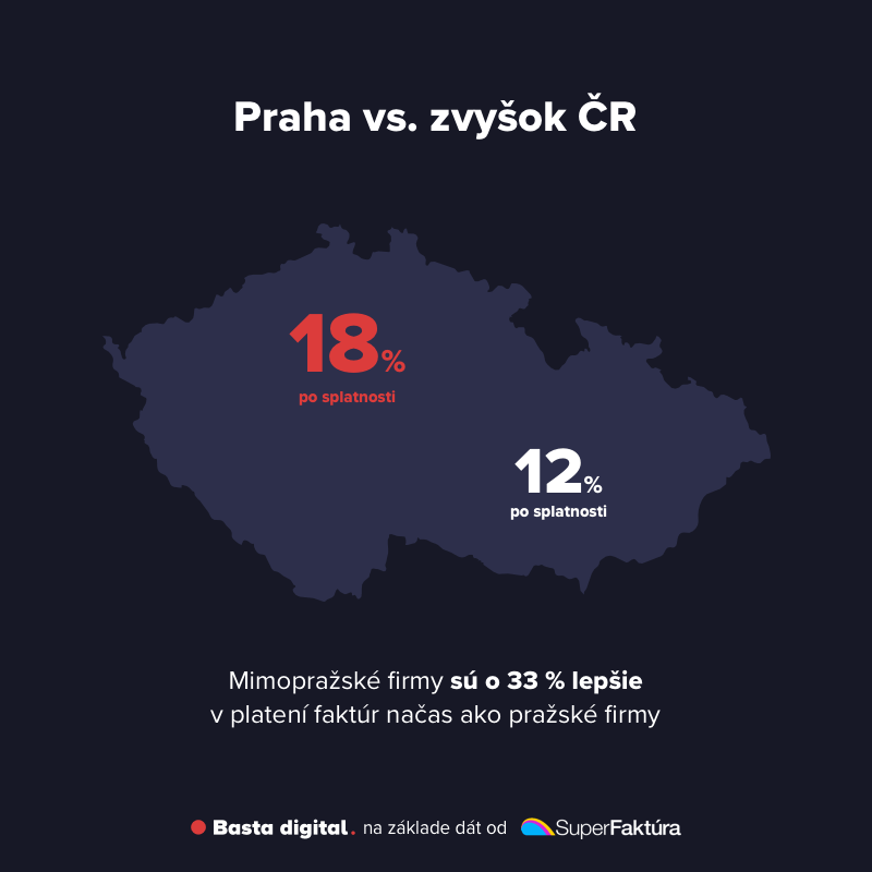 Obrázok: Porovnanie firiem z Prahy a mimo Prahy v platení faktúr načas