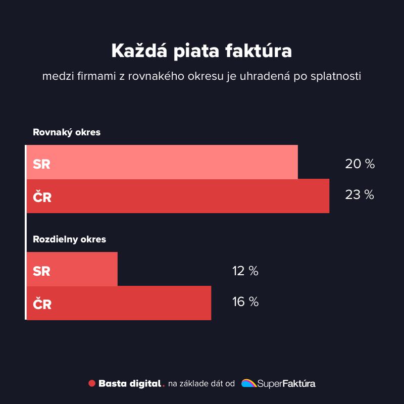 Obrázok: Porovnanie platobnej disciplíny medzi firmami v rovnakom a rozdielnom okrese na Slovensku a v Českej republike