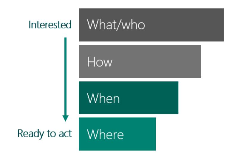 Cesta zákazníka - od všeobecných ku konkrétnym otázkam