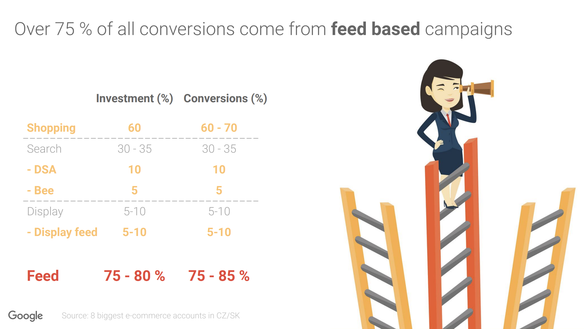 The importance of feed based campaigns for online stores