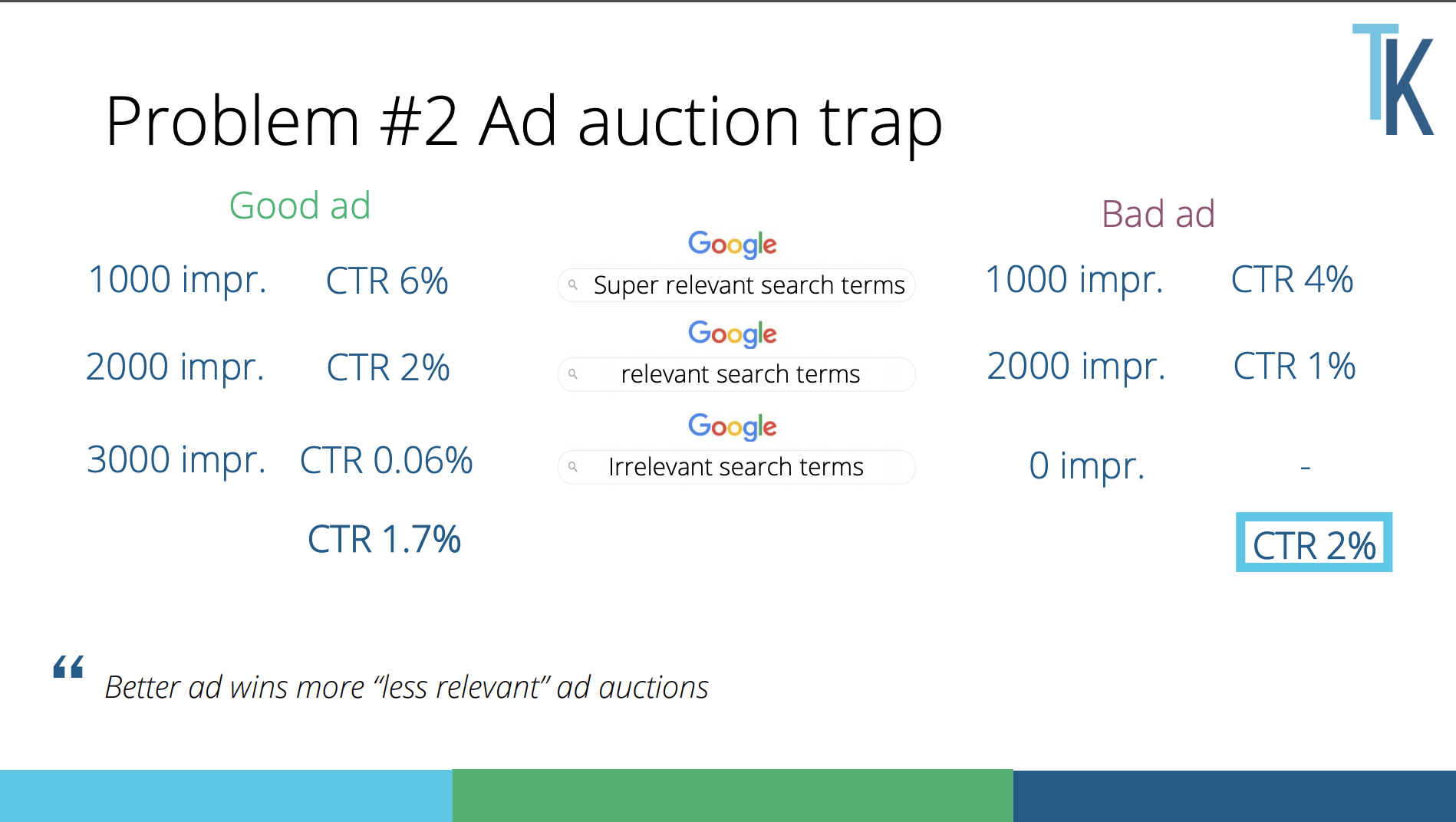Better performing ad gets more of less relevant impressions and may seem less effective at the first glance