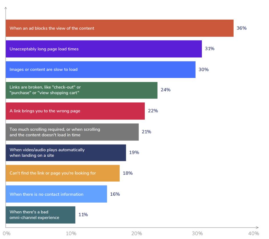 Výsledky prieskumu Decibel Insights - The Digital Boiling Point: Customer Experience Survey 2019