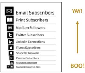 Relatívna hodnota marketingových kanálov
