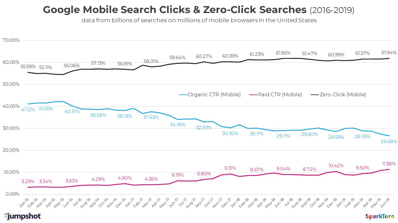 Graf s vývojom miery prekliknutia (CTR) od roku 2016 do roku 2019 na mobile (organická CTR, platená CTR, vyhľadávania bez kliknutia)