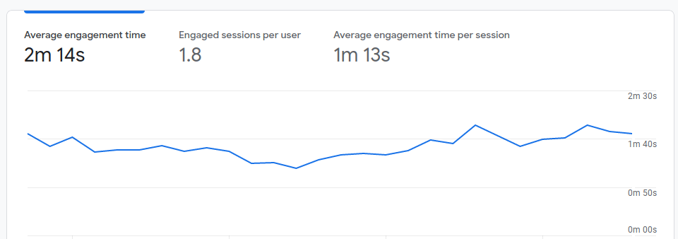 User engagement - Google Analytics 4 report